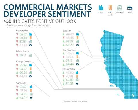 Commercial real estate developer sentiment by California region and asset class (Graphic: Business Wire)