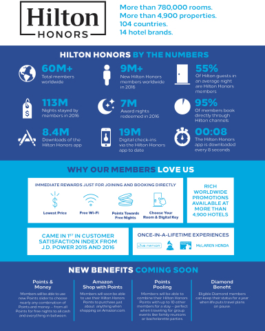 Hilton Honors Unveils More of What Matters Most: Industry ...