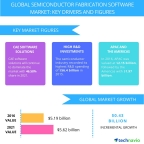 Technavio has published a new report on the global semiconductor fabrication software market from 2017-2021. (Graphic: Business Wire)