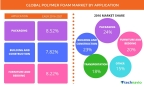 Technavio has published a new report on the global polymer foam market from 2017-2021. (Graphic: Business Wire)