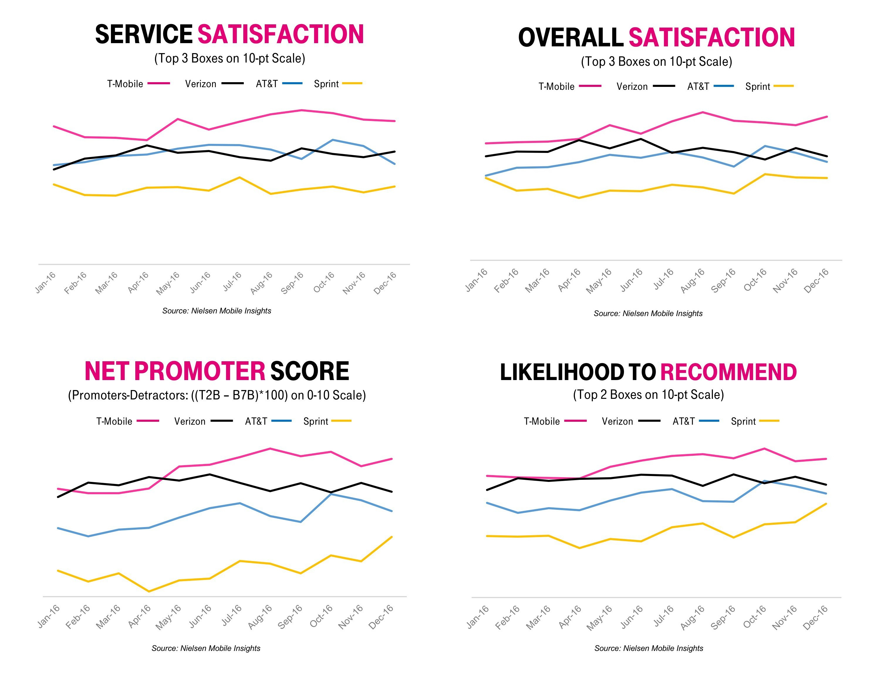 It\'s Official – T-Mobile #1 in Customer Service Satisfaction ...
