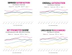 It's Official – T-Mobile #1 in Customer Service Satisfaction (Graphic: Business Wire)