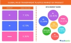 Technavio has published a new report on the global rigid transparent plastics market from 2017-2021. (Graphic: Business Wire)