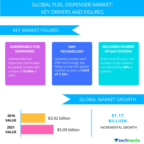 Technavio has published a new report on the global fuel dispenser market from 2017-2021.(Photo: Business Wire)