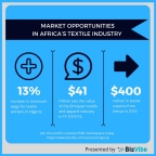 Market opportunities in Africa's textiles industry. (Photo: Business Wire)