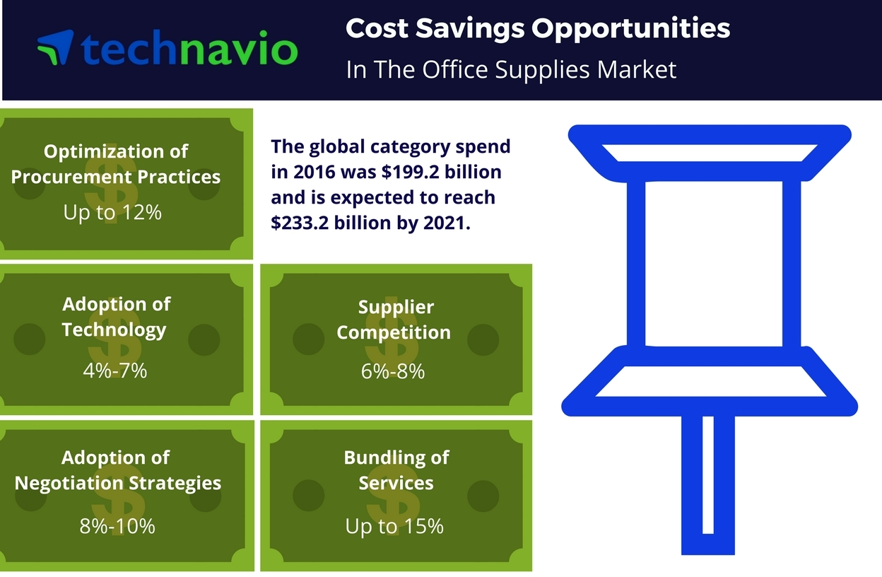 Technavio Reveals Cost Saving Opportunities For The Office Supplies Market Business Wire