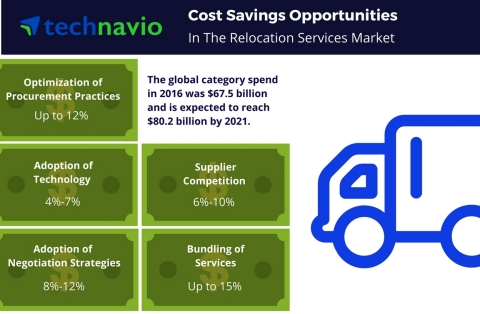 Technavio has published a new report on the global relocation services market from 2017-2021. (Photo: Business Wire)
