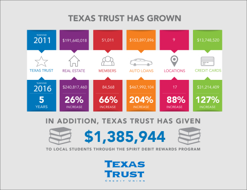 Texas Trust has exceeded a monumental goal of $1 billion in assets. Since 2011 the credit union has aggressively grown its entire operation, while maintaining a strong net worth.(Graphic: Business Wire)