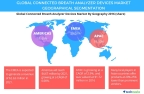 Technavio has published a new report on the global connected breath analyzer devices market from 2017-2021. (Graphic: Business Wire)