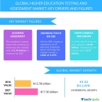 Technavio has published a new report on the global higher education testing and assessment market from 2017-2021. (Graphic: Business Wire)