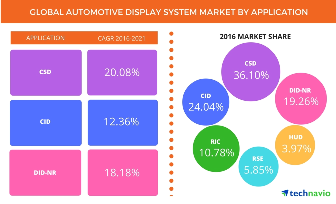 Global Automotive Display System Market to Showcase a CAGR