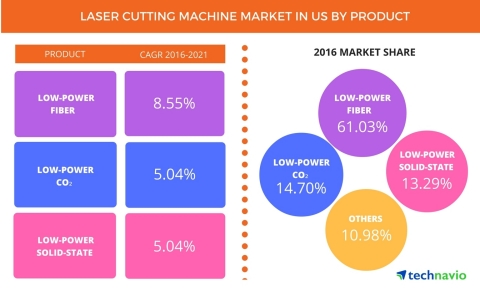 Technavio has published a new report on the laser cutting machine market in the US from 2017-2021. (Graphic: Business Wire)
