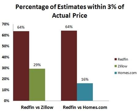 Home-Value Estimate Comparison Chart (Photo: Business Wire)