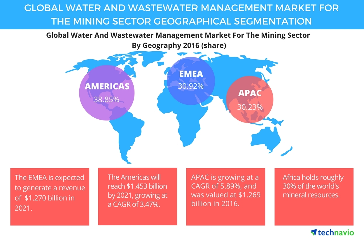 latest report on water and wastewater Press release issued jun 7, 2018: the latest report, packaged wastewater treatment market attempts to explain as well as understand the buying pattern to help companies design a marketing strategy that can attract more buyers.