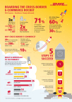 DHL has published a new report, the 21st Century Spice Trade: A Guide to the Cross-Border E-Commerce Opportunity, which looks into the importance of cross-border trade. (Graphic: Business Wire)
