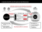 A solution that DG Lab will implement with Blockchain (Graphic: Business Wire)