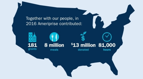 Ameriprise Financial 2016 giving (Graphic: © 2017 Ameriprise Financial, Inc. All rights reserved.)