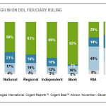 Advisors Weigh In on DOL Fiduciary Ruling (Graphic: Business Wire)