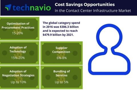 Cost saving opportunities in the contact center infrastructure market from Technavio. (Graphic: Business Wire)