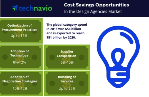 Cost saving opportunities in the design agencies market from Technavio. (Graphic: Business Wire)