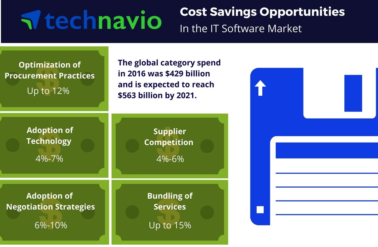 Cost saving opportunities in the global IT software market from Technavio. (Photo: Business Wire)