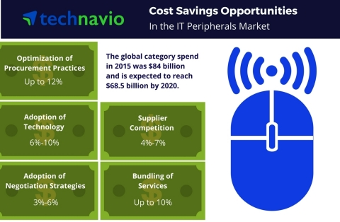 Cost Saving Opportunities in the IT Peripherals market from Technavio. (Graphic: Business Wire)