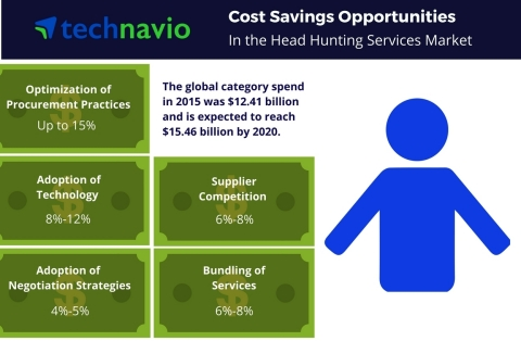 Cost saving opportunities in the head hunting services market from Technavio. (Graphic: Business Wire)