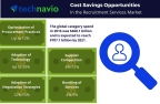 Cost saving opportunities in the recruitment services market from Technavio. (Photo: Business Wire)