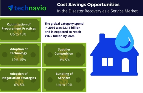 Cost saving opportunities in the DRaaS market from Technavio. (Graphic: Business Wire)