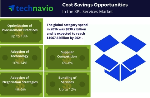 Technavio has published a new report on the global 3PL services market from 2017-2021. (Graphic: Business Wire)