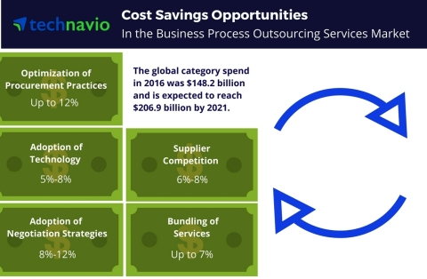 Technavio has published a new report on the global business process outsourcing services market from 2017-2021. (Graphic: Business Wire)