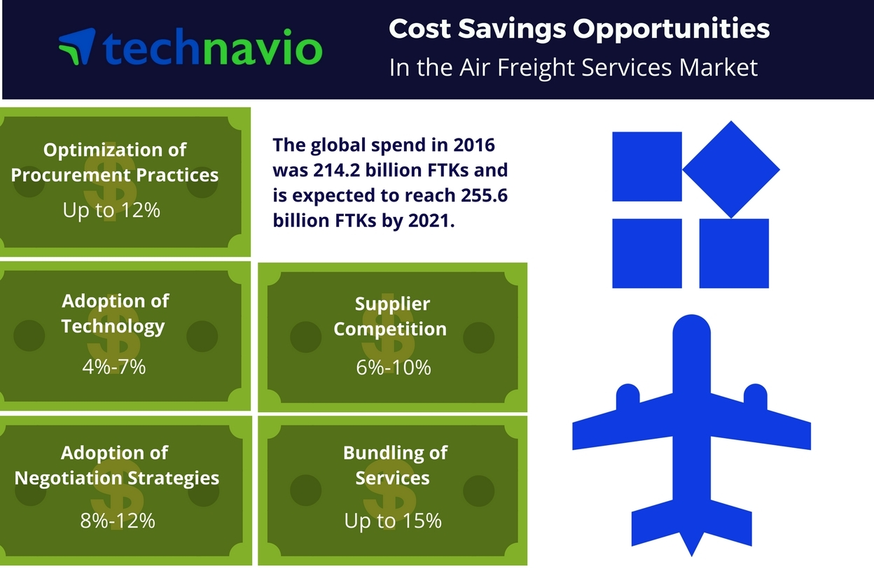 Technavio has published a new report on the global air freight services market from 2017-2021. (Graphic: Business Wire)