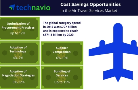 Technavio has published a new report on the global air travel services market from 2016-2020. (Graphic: Business Wire)