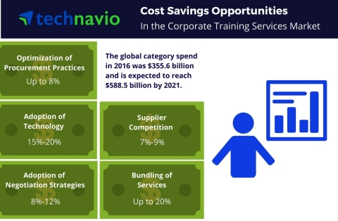 Technavio has published a new report on the global corporate training services market from 2017-2021. (Graphic: Business Wire)