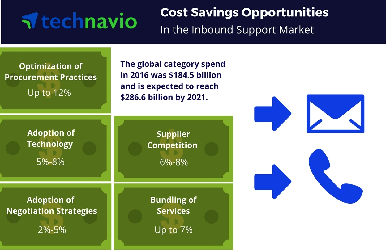 Technavio has published a new report on the global inbound support market from 2017-2021. (Photo: Business Wire)