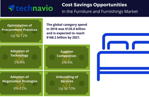 Technavio has published a new report on the global furniture and furnishings market from 2017-2021. (Graphic: Business Wire)