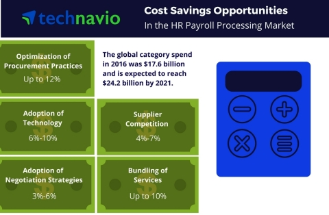 Technavio has published a new report on the global HR payroll processing services market from 2017-2021. (Photo: Business Wire)
