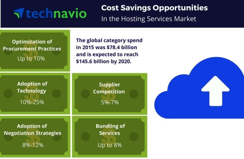 Technavio has published a new report on the global hosting services market from 2016-2020. (Graphic: Business Wire)