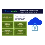 Technavio has published a new report on the global IT storage services market from 2016-2020. (Graphic: Business Wire)