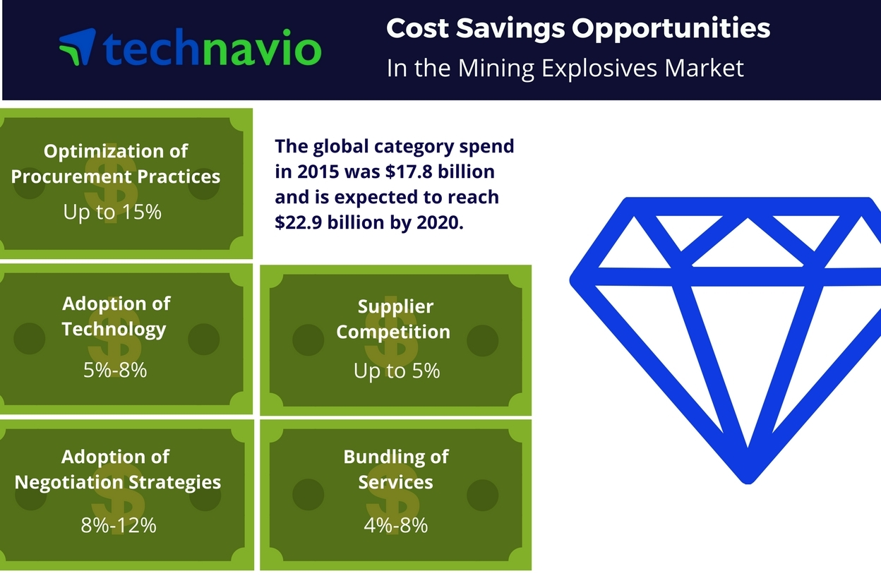 Technavio has published a new report on the global mining explosives market from 2016-2020. (Graphic: Business Wire)