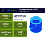 Technavio has published a new report on the global TiO2 market from 2017-2021. (Photo: Business Wire)