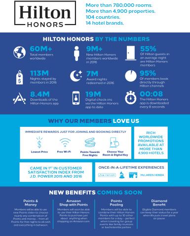 世界で最も急速に成長しているホスピタリティ企業であるヒルトンは本日、受賞歴を誇るゲスト特典プログラムのヒルトン・オナーズ会員6000万人に向けて、オナーズ・ポイントを使った「Shop with Points」経由のAmazon.comでの商品購入など、業界初の特典を発表しました。(画像:ビジネスワイヤ)