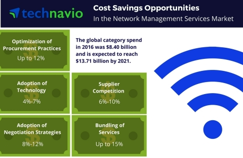 Technavio has published a new report on the global network management services market from 2017-2021. (Graphic: Business Wire)