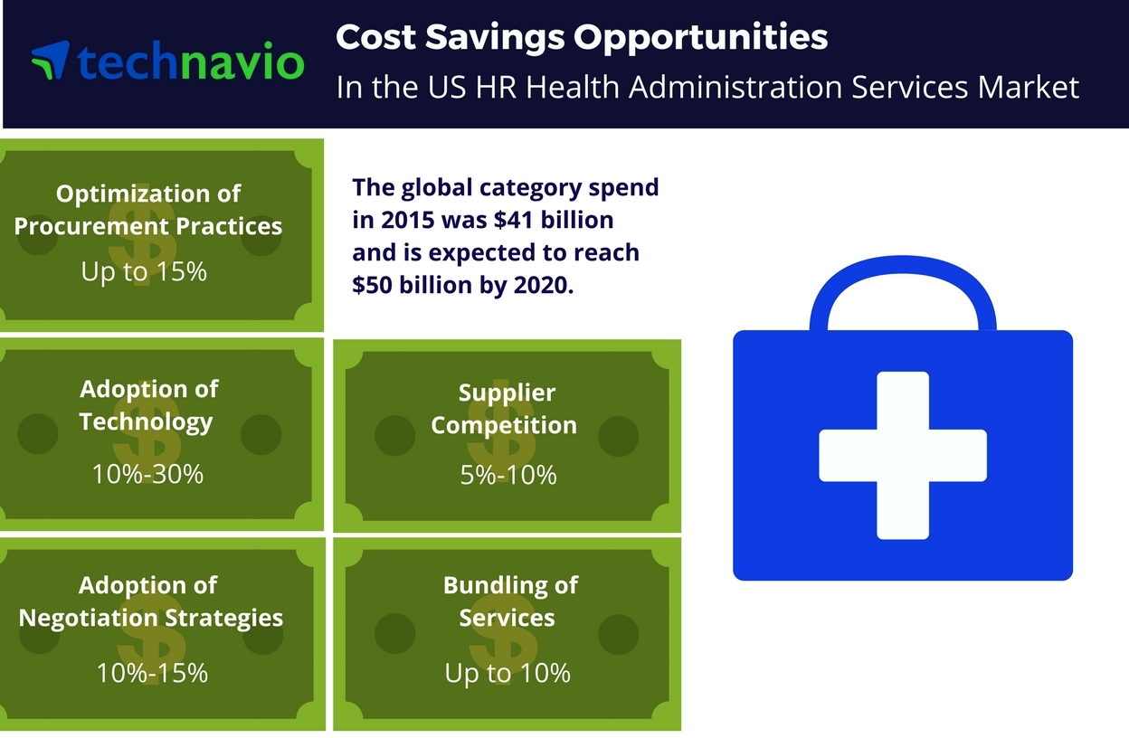 Technavio has published a new report on the US HR health administration services market from 2016-2020. (Graphic: Business Wire)
