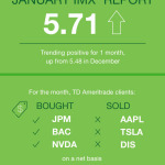 TD Ameritrade's January IMX (Graphic: TD Ameritrade).