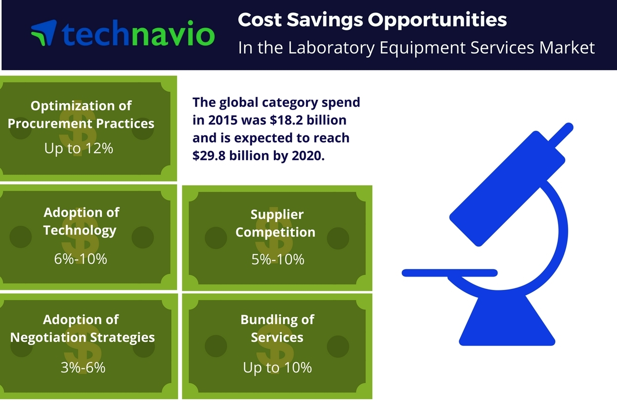 Technavio has published a new report on the global laboratory equipment services market from 2016-2020. (Graphic: Business Wire)