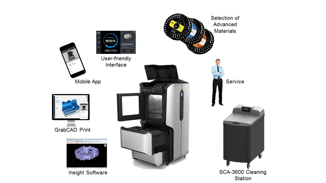 The Stratasys F123 Series represents a complete solution for rapid prototyping in workgroup environments. (Graphic: Business Wire)