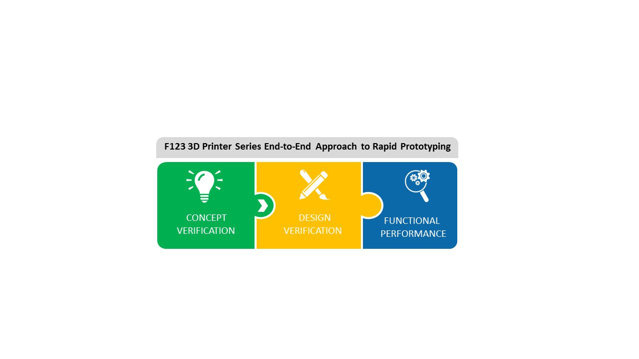 Stratasys F123 Series All-In-One Approach to Rapid Prototyping. (Graphic: Business Wire)