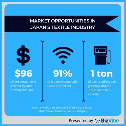 Market opportunities in Japan's textile industry. (Graphic: Business Wire)
