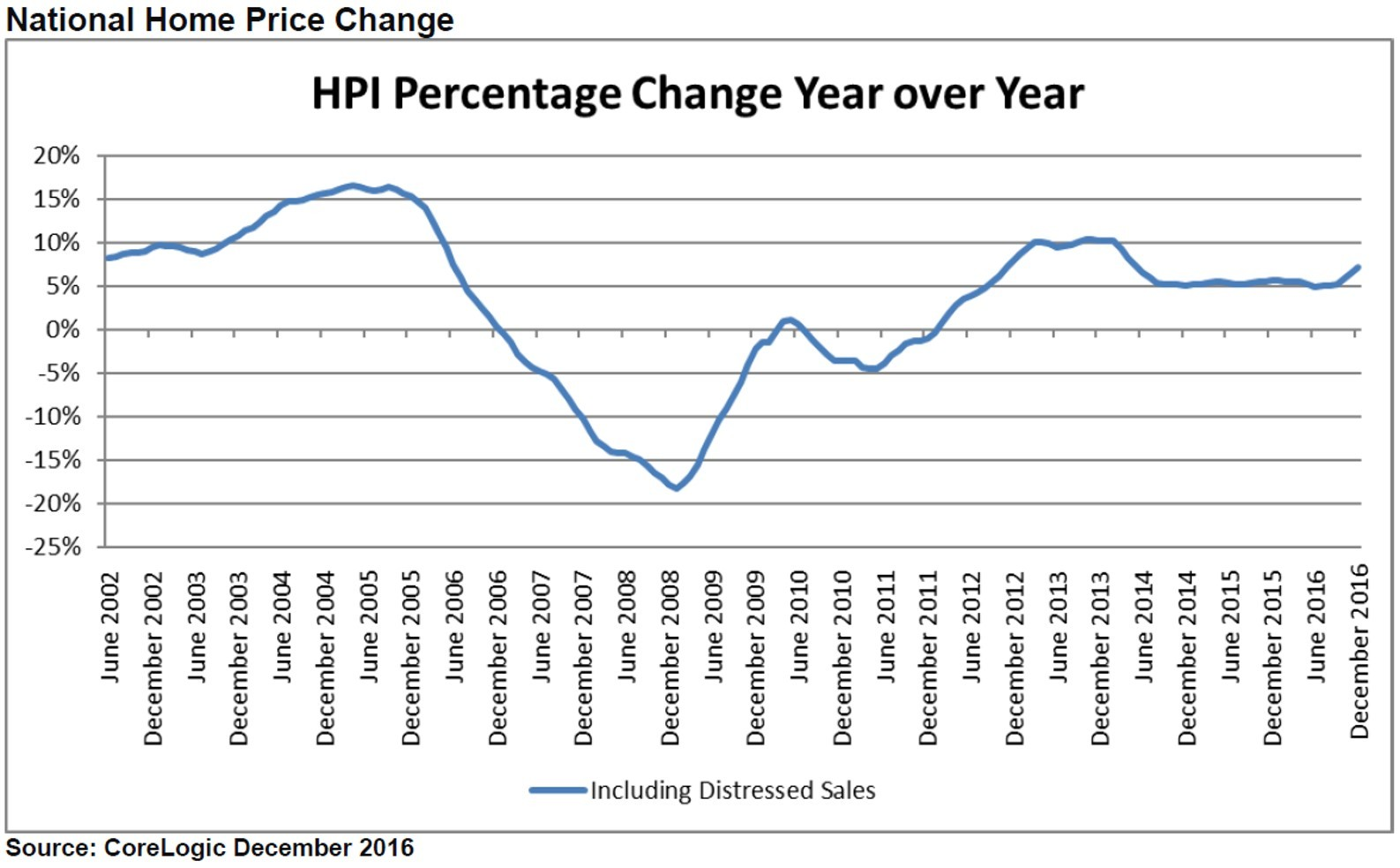 Home Price Index Percentage Change Year over Year (Graphic: Business Wire)